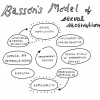 Basson's model of sexual motivation